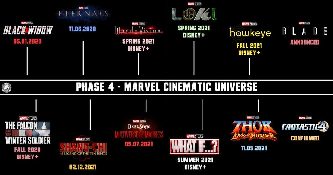 Marvel's Phase 4 Plan
