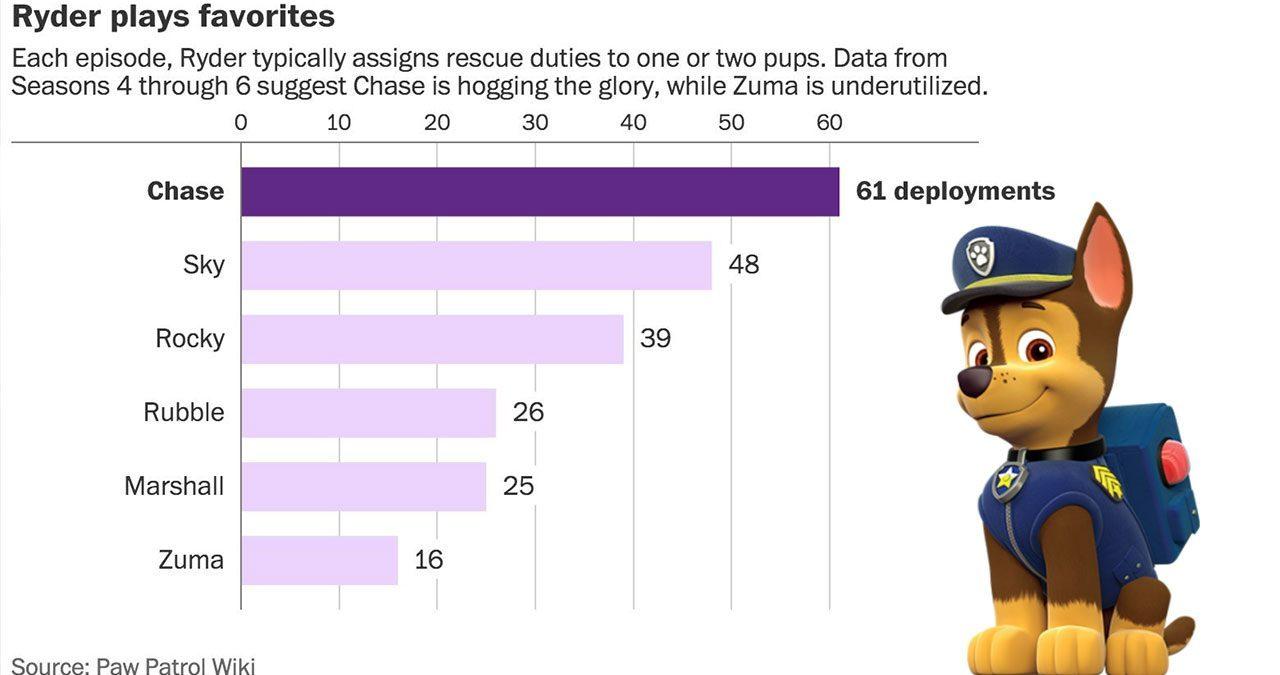 Paw Patrol Data Chart