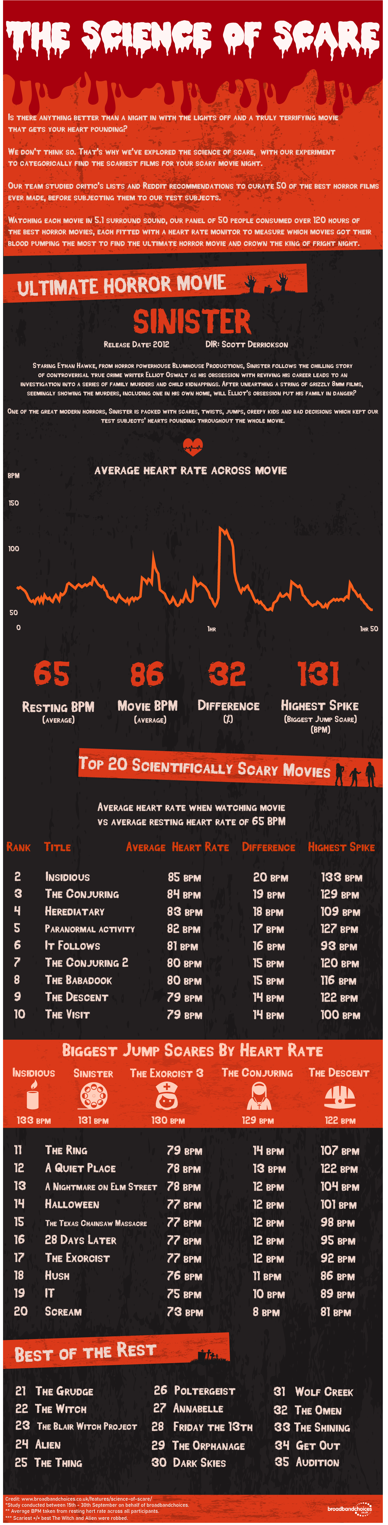 Science of Scary Movies