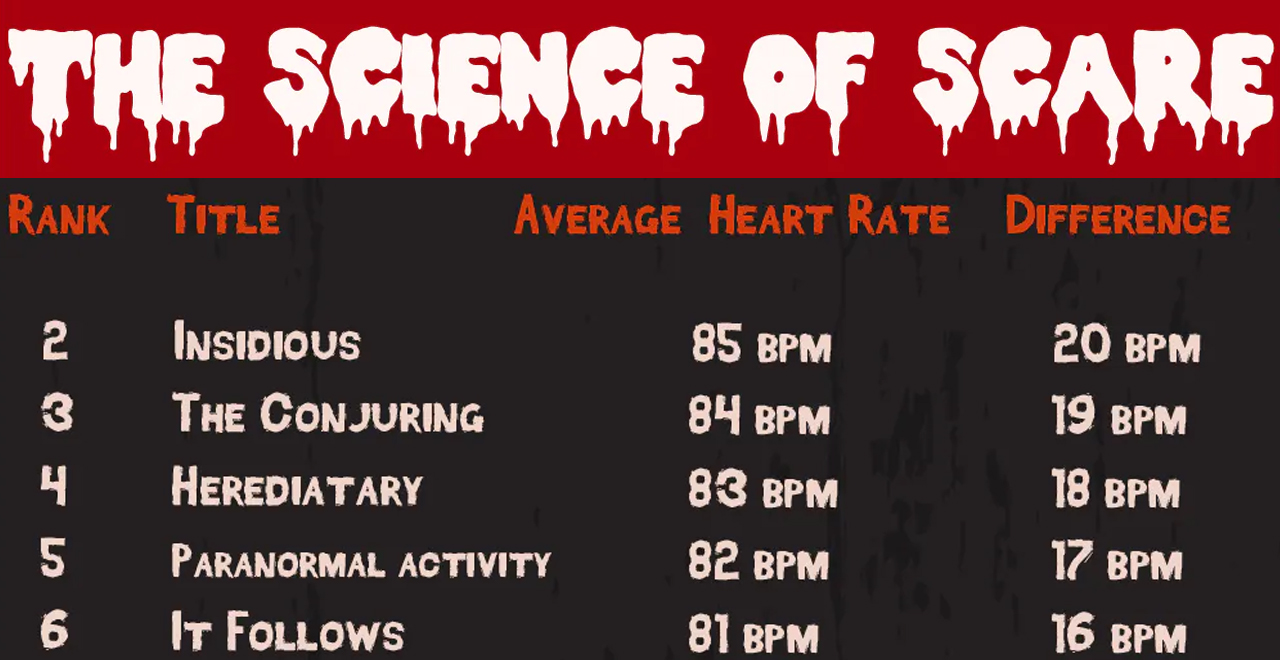 Science of Scare