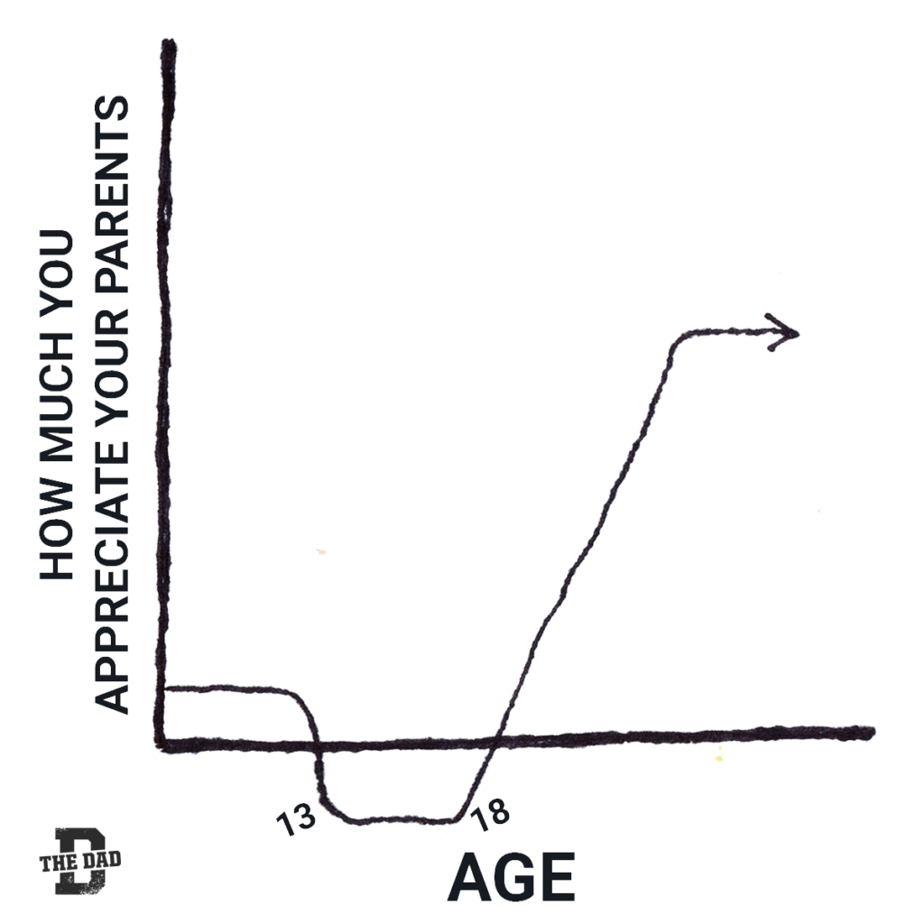 Graph showing How much you appreciate your parents vs age. 13-18 is when you don't appreciate them.