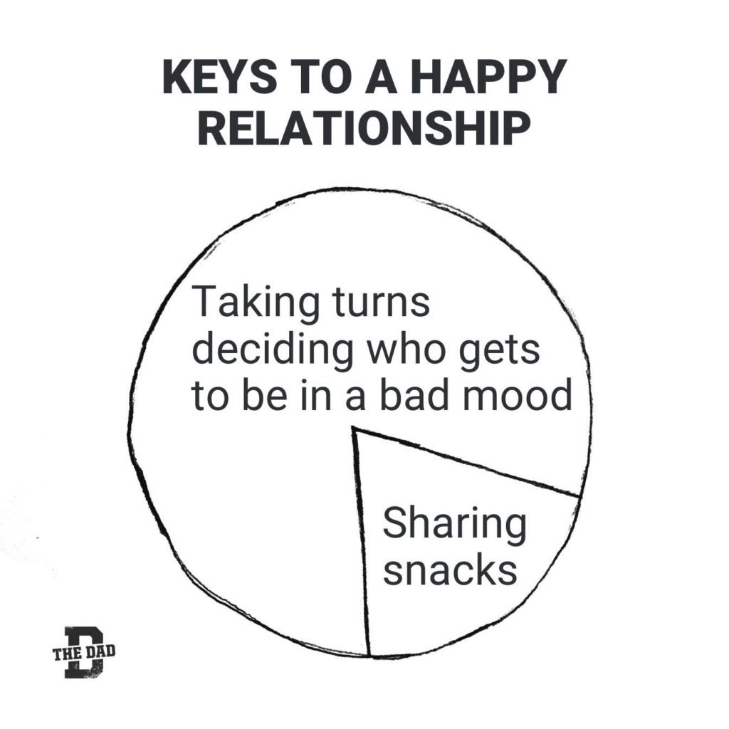 Piechart KEYS TO A HAPPY RELATIONSHIP. Taking turns deciding who gets to be in a bad mood and sharing snacks