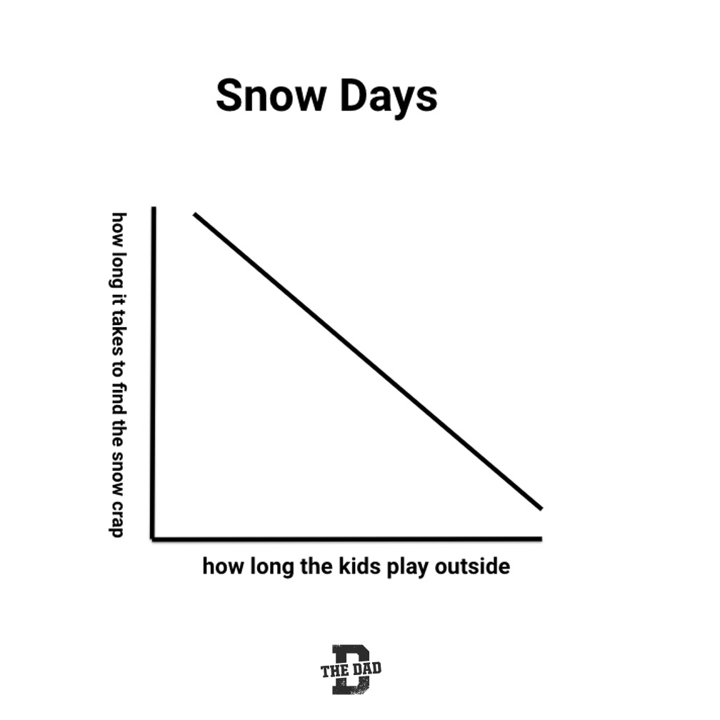 Snow Days, how long it takes to find the snow crap, how long the kids play outside: graph, school, parenting