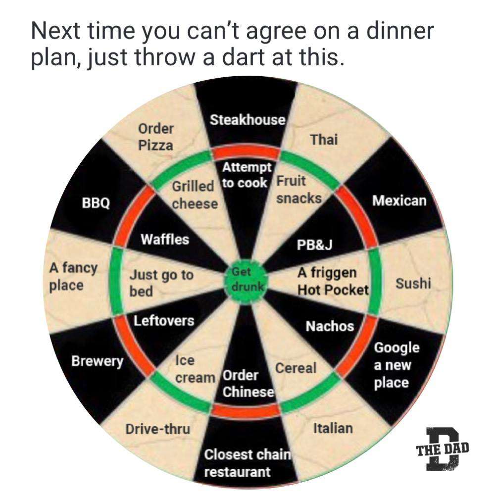 Next time you can't agree on a dinner plan, just throw a dart at this (dart board). Steakhouse, Thai, Mexican, Sushi, Google a new place, Italian, Closest chain restaurant, Drive-thru, Brewery, A fancy place, BBQ, Order pizza, Attempt to cook, Fruit snacks, PB&J, a friggen Hot Pocket, Nachos, Cereal, Order Chinese, Ice cream, Leftovers, Waffles, Grilled cheese, get drunk. Meals, food, helpful